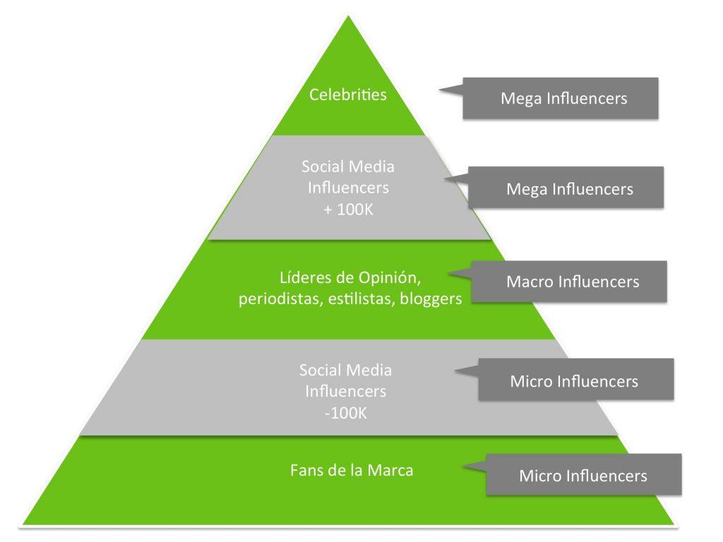 BeuP Piramide Influencers